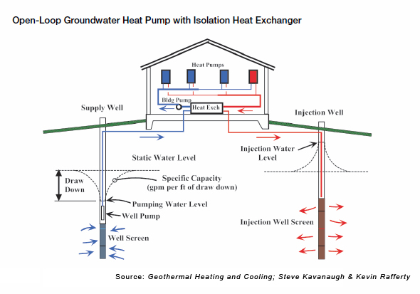 Geothermal heat pump open loop images for Geothermal house plans