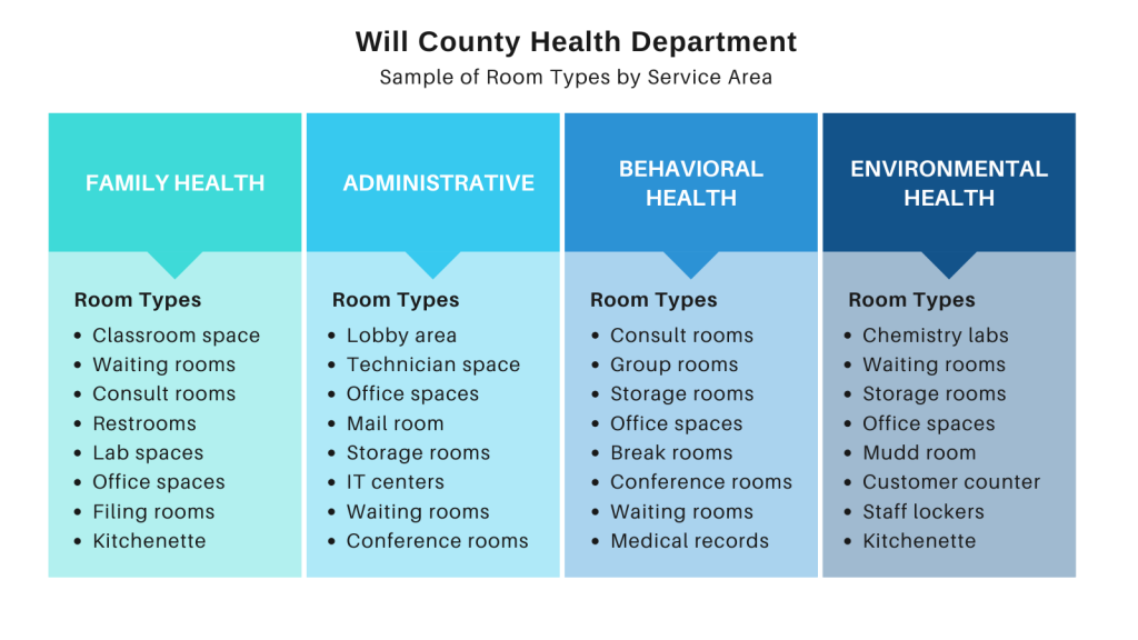 Will County Health Department
